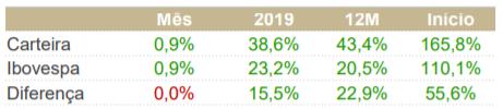 image 1 - Rumo foi o principal destaque positivo na carteira Top Picks da Guide Investimentos