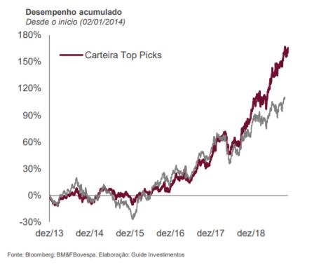 image - Rumo foi o principal destaque positivo na carteira Top Picks da Guide Investimentos